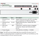 FortiSwitch 108D PoE